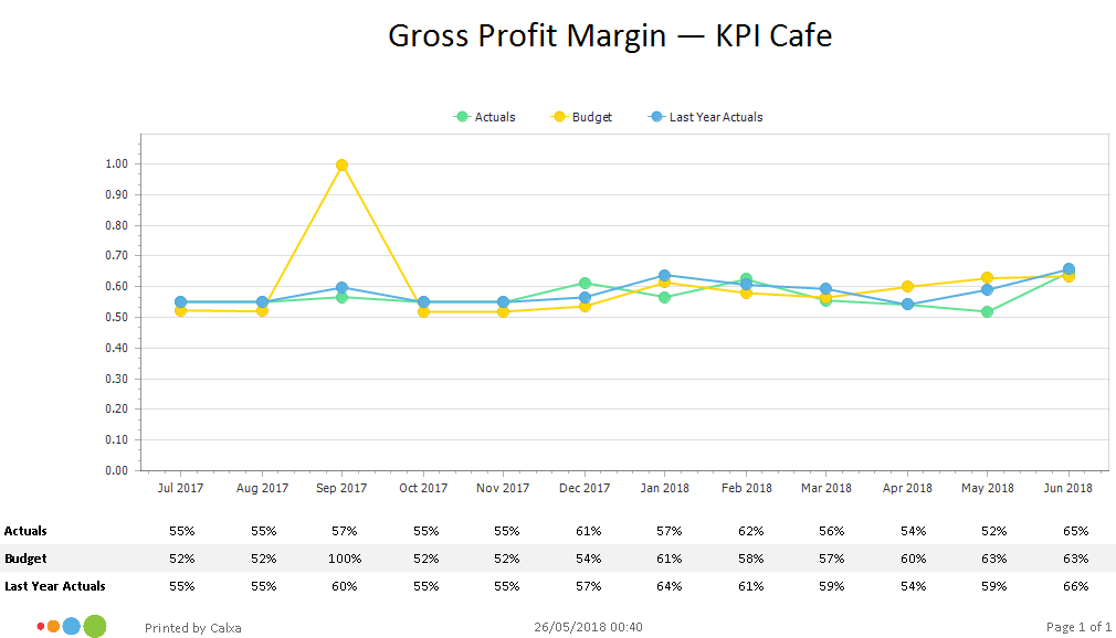 kpi chart gross profit margin calxa
